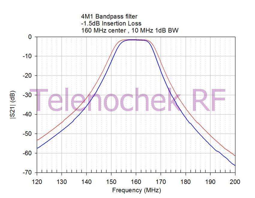RF microwave bandpass filter 3.0 GHz center 160 MHz BW data power 2 Watt CW